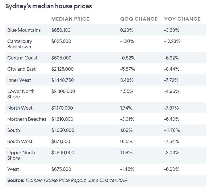 Sydney house price falls slow as property market downturn